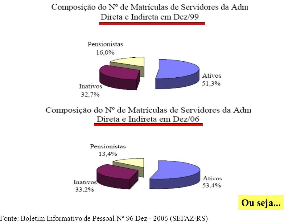 A relação em número de matrículas Inativo/Ativo revela a seguinte discrepância: Em Dezembro de 2006 a relação Inativos (+ Pensionistas) e Ativos foi de 87%.