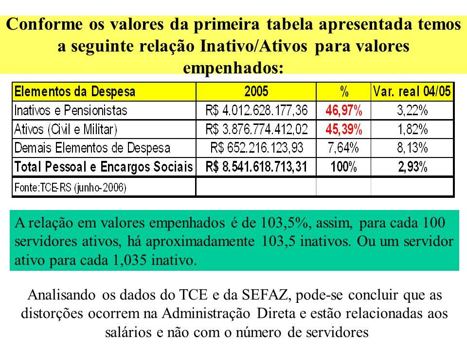 Conforme os valores da primeira tabela apresentada temos a seguinte relação Inativo/Ativos para valores empenhados: A relação em valores empenhados é de 103,5%, assim, para cada 100 servidores ativos, há aproximadamente 103,5 inativos.