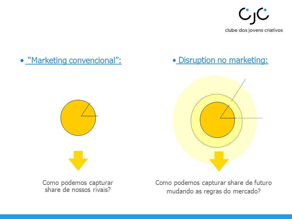 Disruption no marketing: Como podemos capturar share de nossos rivais? Como podemos capturar share de futuro mudando as regras do mercado? Marketing c