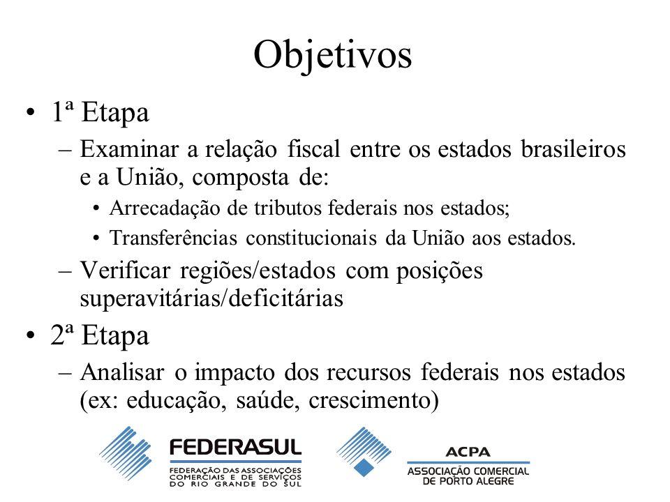 Objetivos 1ª Etapa –Examinar a relação fiscal entre os estados brasileiros e a União, composta de: Arrecadação de tributos federais nos estados; Trans