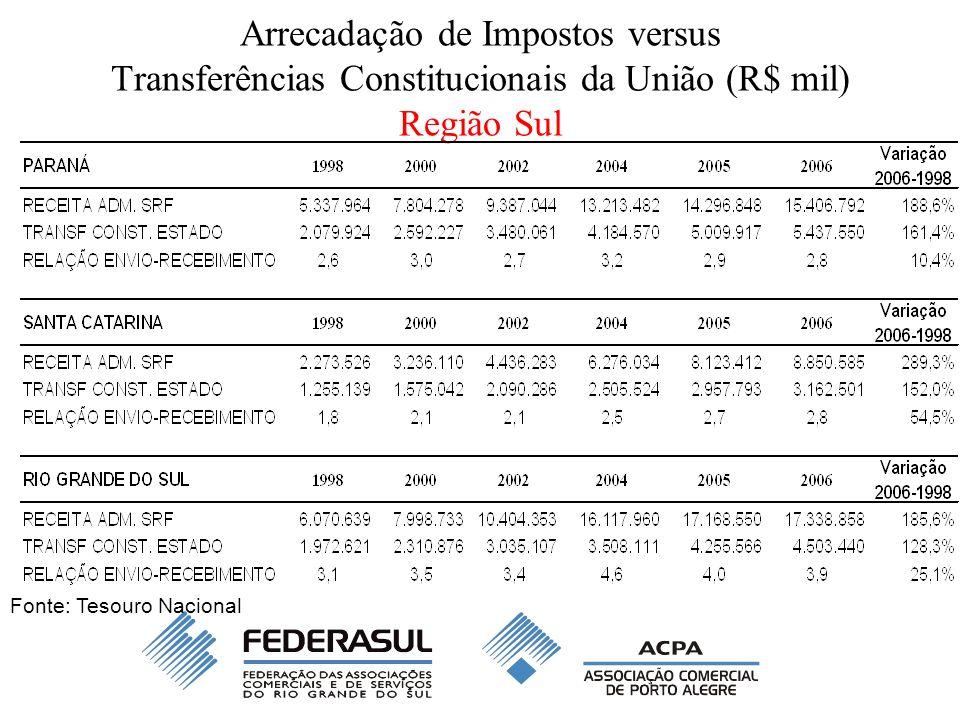 Arrecadação de Impostos versus Transferências Constitucionais da União (R$ mil) Região Sul Fonte: Tesouro Nacional