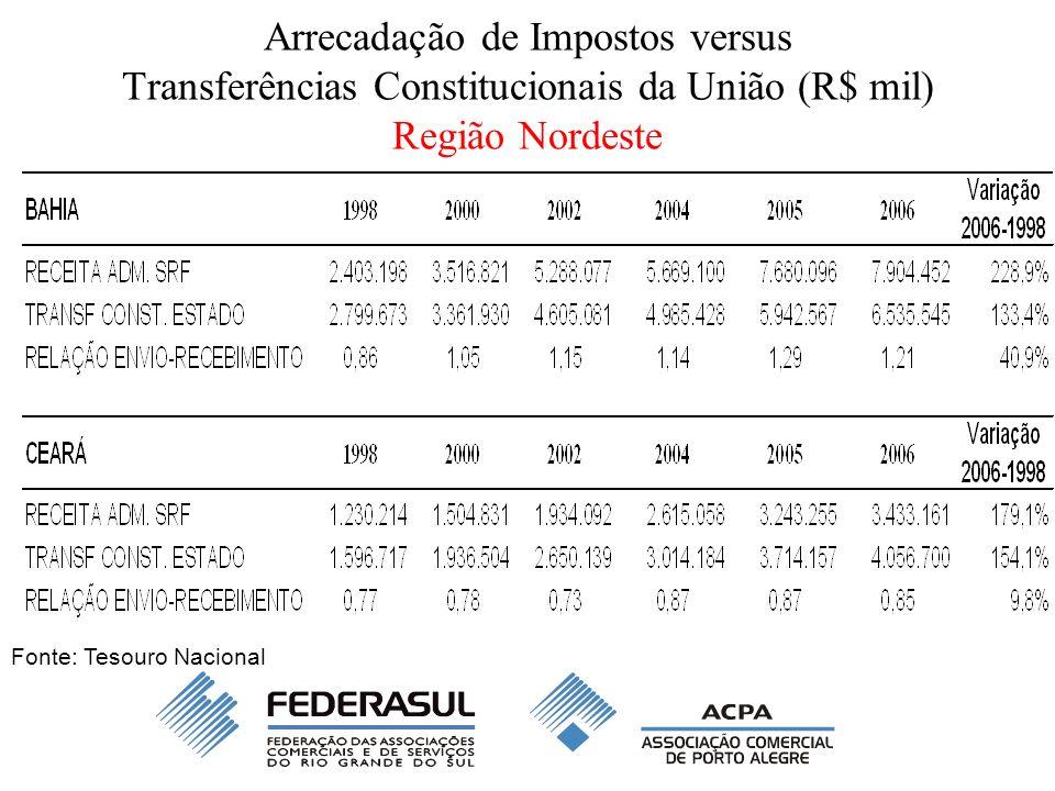 Arrecadação de Impostos versus Transferências Constitucionais da União (R$ mil) Região Nordeste Fonte: Tesouro Nacional