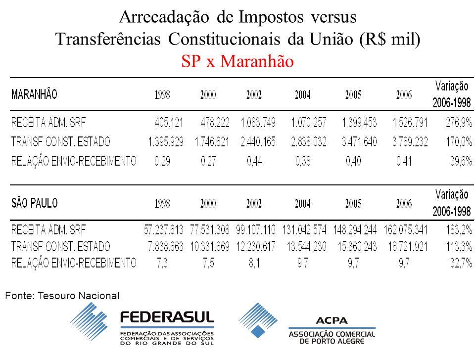 Arrecadação de Impostos versus Transferências Constitucionais da União (R$ mil) SP x Maranhão Fonte: Tesouro Nacional