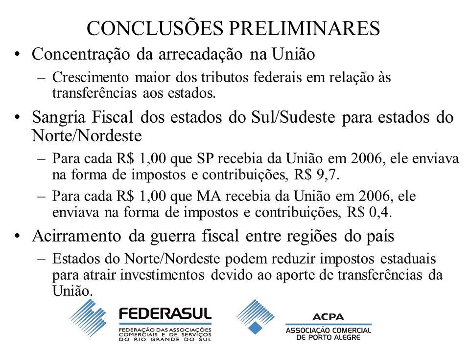 CONCLUSÕES PRELIMINARES Concentração da arrecadação na União –Crescimento maior dos tributos federais em relação às transferências aos estados. Sangri