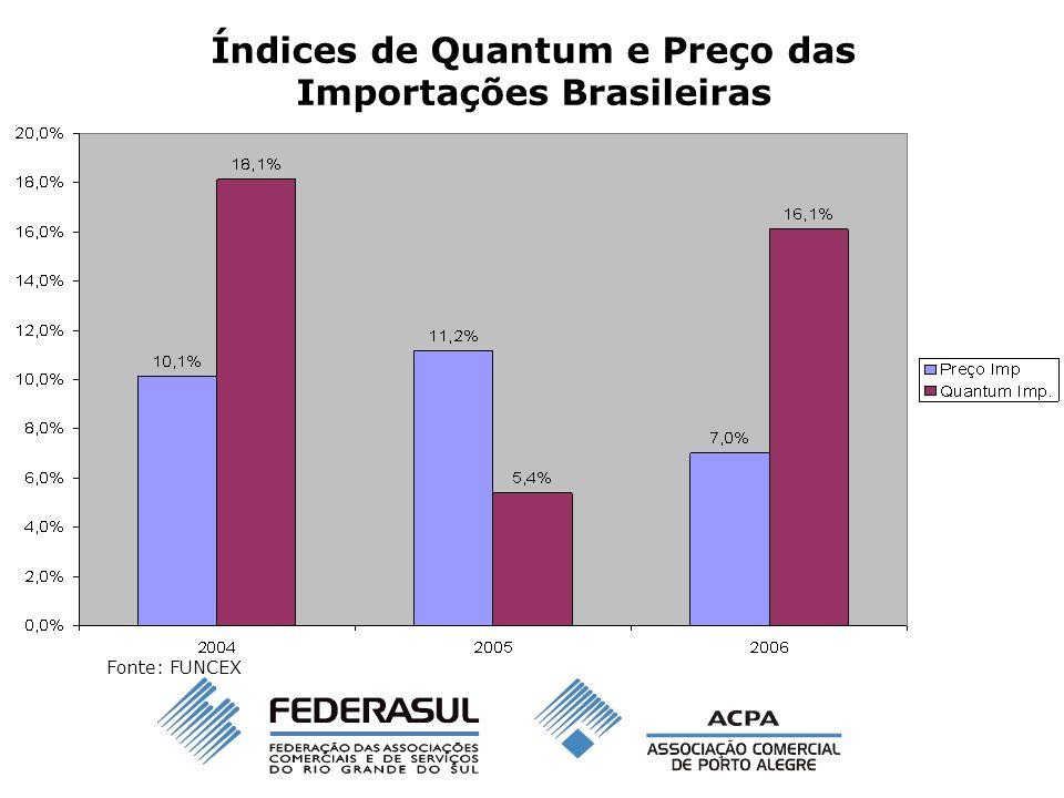 Índices de Quantum e Preço das Importações Brasileiras Fonte: FUNCEX