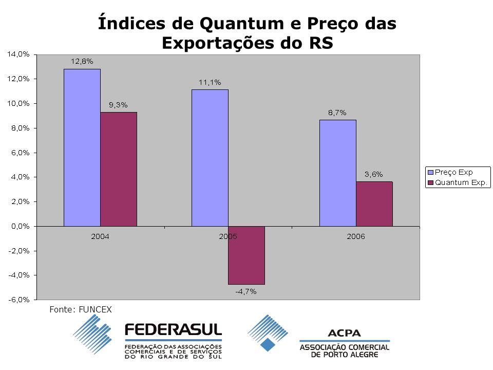 Índices de Quantum e Preço das Exportações do RS Fonte: FUNCEX
