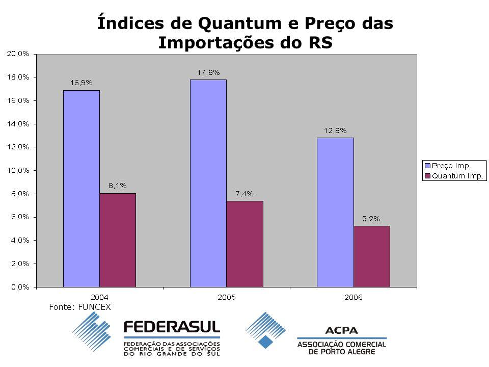 Índices de Quantum e Preço das Importações do RS Fonte: FUNCEX