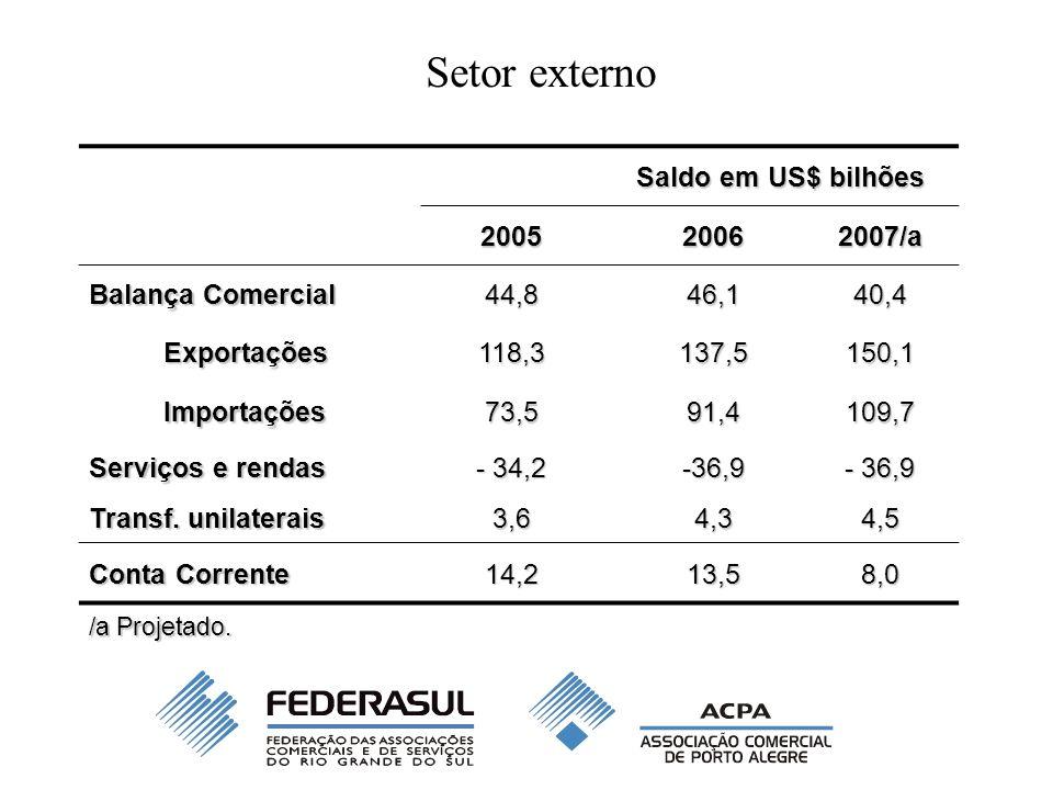 Saldo em US$ bilhões 200520062007/a Balança Comercial 44,846,140,4 Exportações118,3137,5150,1 Importações73,591,4109,7 Serviços e rendas - 34,2 -36,9 - 36,9 Transf.