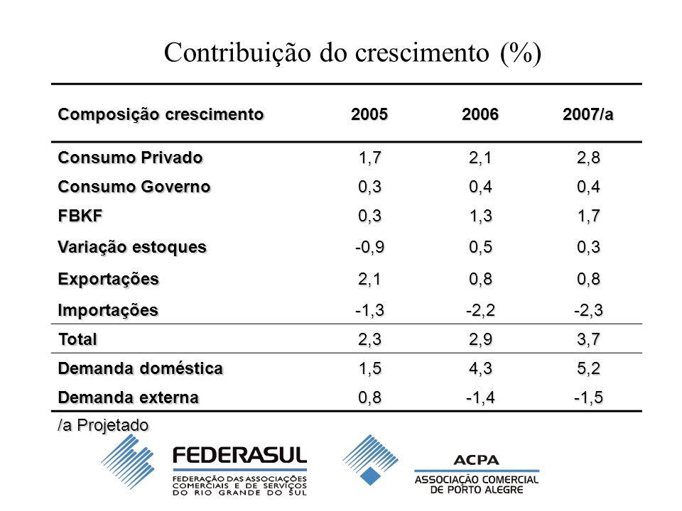 Composição crescimento 200520062007/a Consumo Privado 1,72,12,8 Consumo Governo 0,30,40,4 FBKF0,31,31,7 Variação estoques -0,90,50,3 Exportações2,10,80,8 Importações-1,3-2,2-2,3 Total2,32,93,7 Demanda doméstica 1,54,35,2 Demanda externa 0,8-1,4-1,5 /a Projetado Contribuição do crescimento (%)