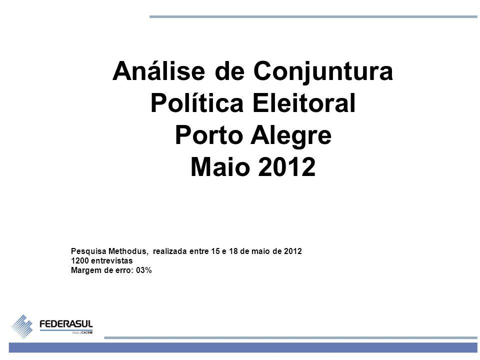 1 Análise de Conjuntura Política Eleitoral Porto Alegre Maio 2012 Pesquisa Methodus, realizada entre 15 e 18 de maio de 2012 1200 entrevistas Margem d