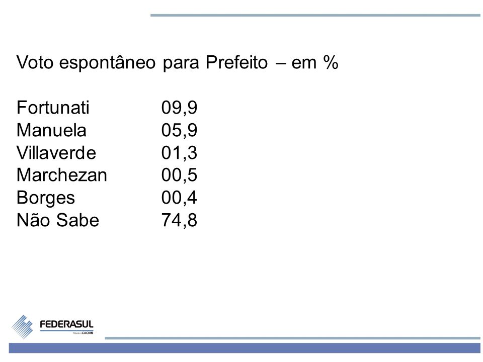 3 Voto Estimulado – em % Manuela41,3 Fortunati28,7 Borges09,2 Villaverde05,7 Marchezan03,9 Robaina01,0 Erico Correa00,6 Malman00,3 Branco/Nulo06,3 Não Sabe03,2
