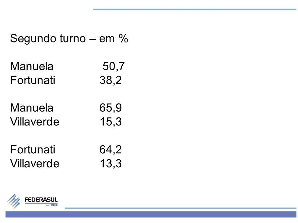 5 -Rejeição – em % Villaverde24,3 Marchezan17,8 Manuela16,1 Borges15,3 Fortunati12,9