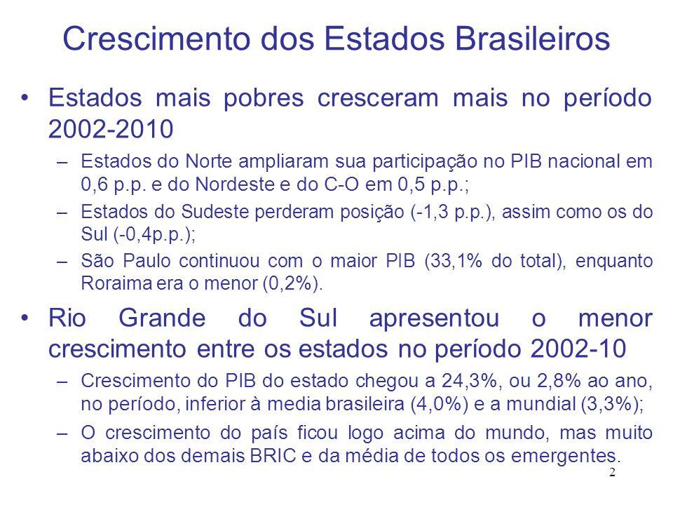 2 Crescimento dos Estados Brasileiros Estados mais pobres cresceram mais no período 2002-2010 –Estados do Norte ampliaram sua participação no PIB naci