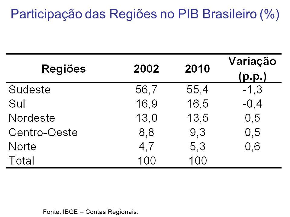 Participação das Regiões no PIB Brasileiro (%) Fonte: IBGE – Contas Regionais.