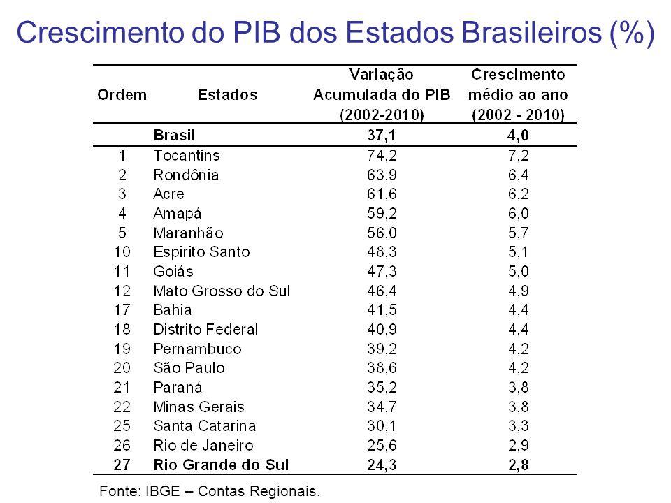Crescimento do PIB dos Estados Brasileiros (%) Fonte: IBGE – Contas Regionais.