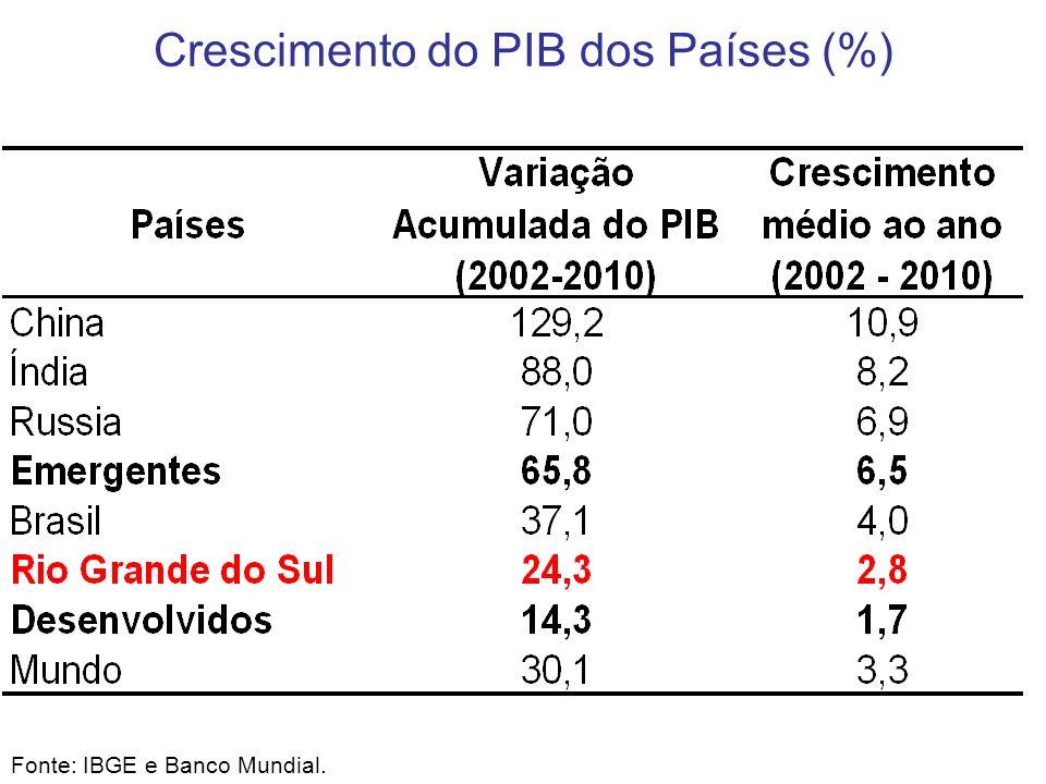 Fonte: IBGE e Banco Mundial. Crescimento do PIB dos Países (%)