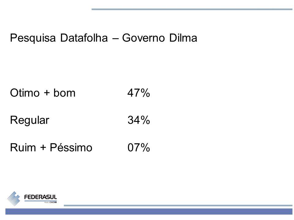 2 Pesquisa Datafolha – Governo Dilma Otimo + bom47% Regular34% Ruim + Péssimo07%