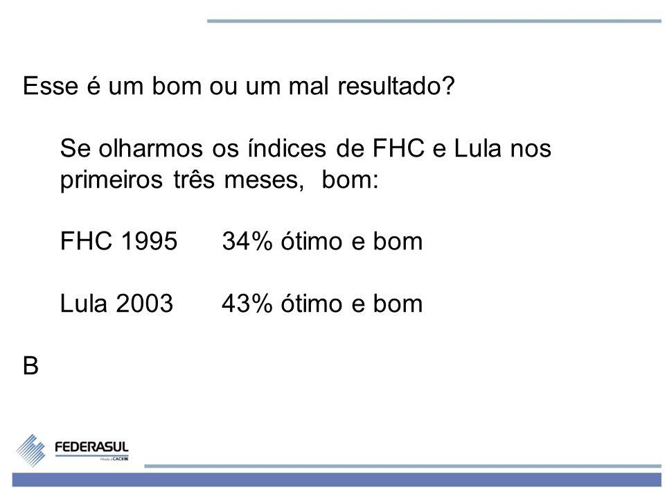 3 Esse é um bom ou um mal resultado? Se olharmos os índices de FHC e Lula nos primeiros três meses, bom: FHC 199534% ótimo e bom Lula 200343% ótimo e