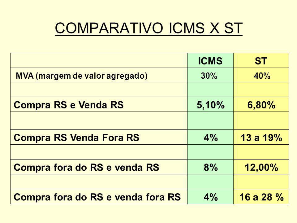 ICMSST MVA (margem de valor agregado)30% 40% Compra RS e Venda RS5,10%6,80% Compra RS Venda Fora RS4%13 a 19% Compra fora do RS e venda RS8%12,00% Com