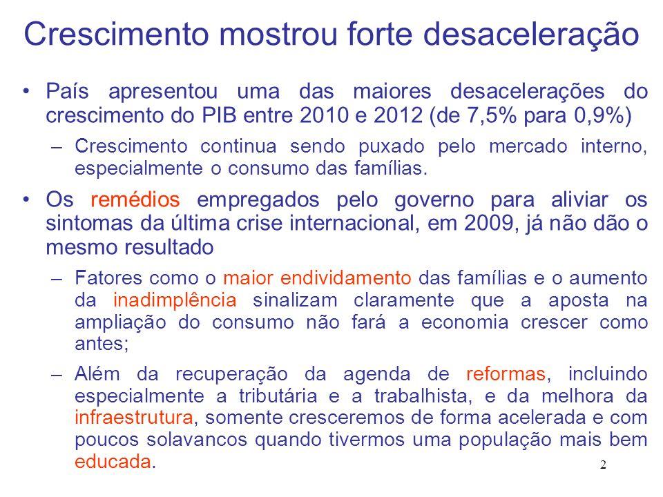 2 Crescimento mostrou forte desaceleração País apresentou uma das maiores desacelerações do crescimento do PIB entre 2010 e 2012 (de 7,5% para 0,9%) –