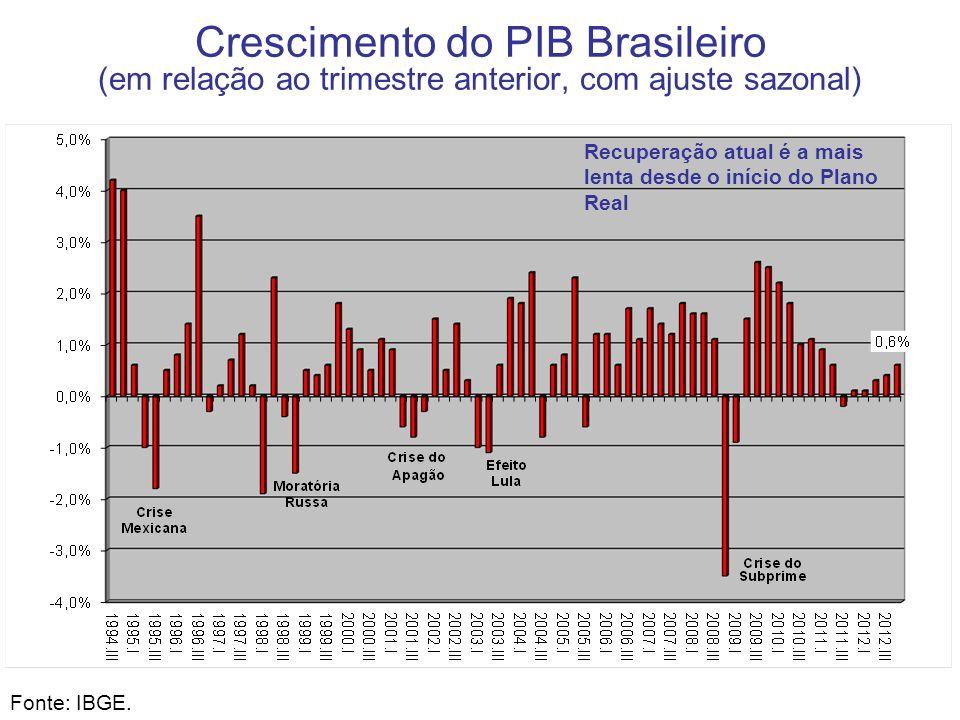 Crescimento do PIB Brasileiro (em relação ao trimestre anterior, com ajuste sazonal) Fonte: IBGE. Recuperação atual é a mais lenta desde o início do P