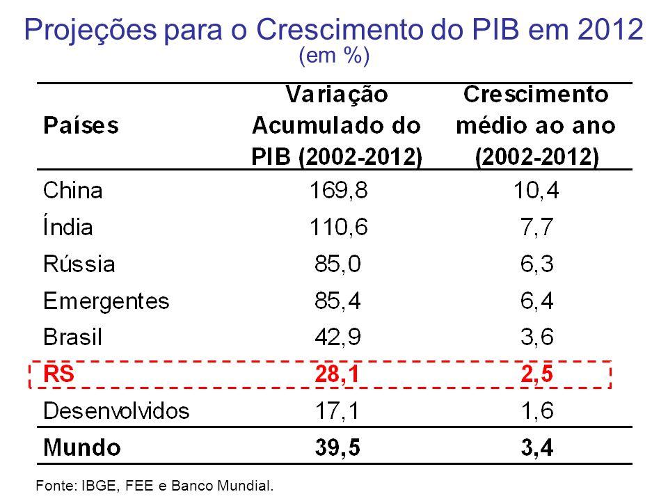 Projeções para o Crescimento do PIB em 2012 (em %) Fonte: IBGE, FEE e Banco Mundial.