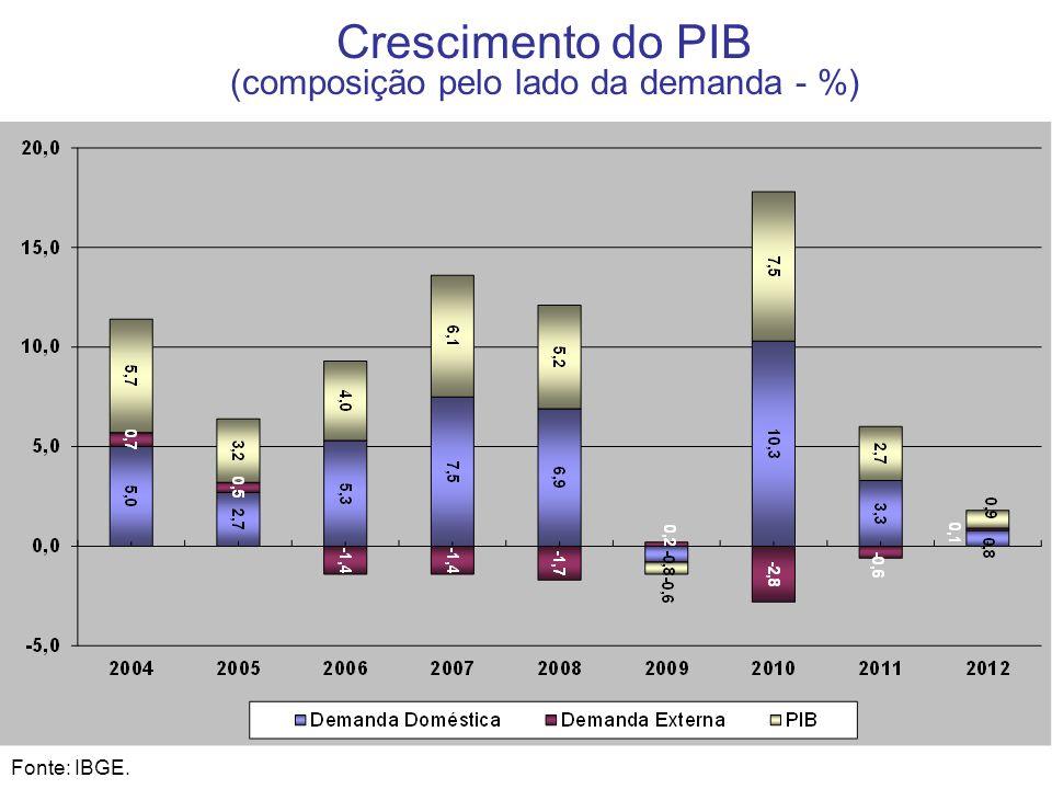 6 Crescimento do PIB (composição pelo lado da demanda - %) Fonte: IBGE.
