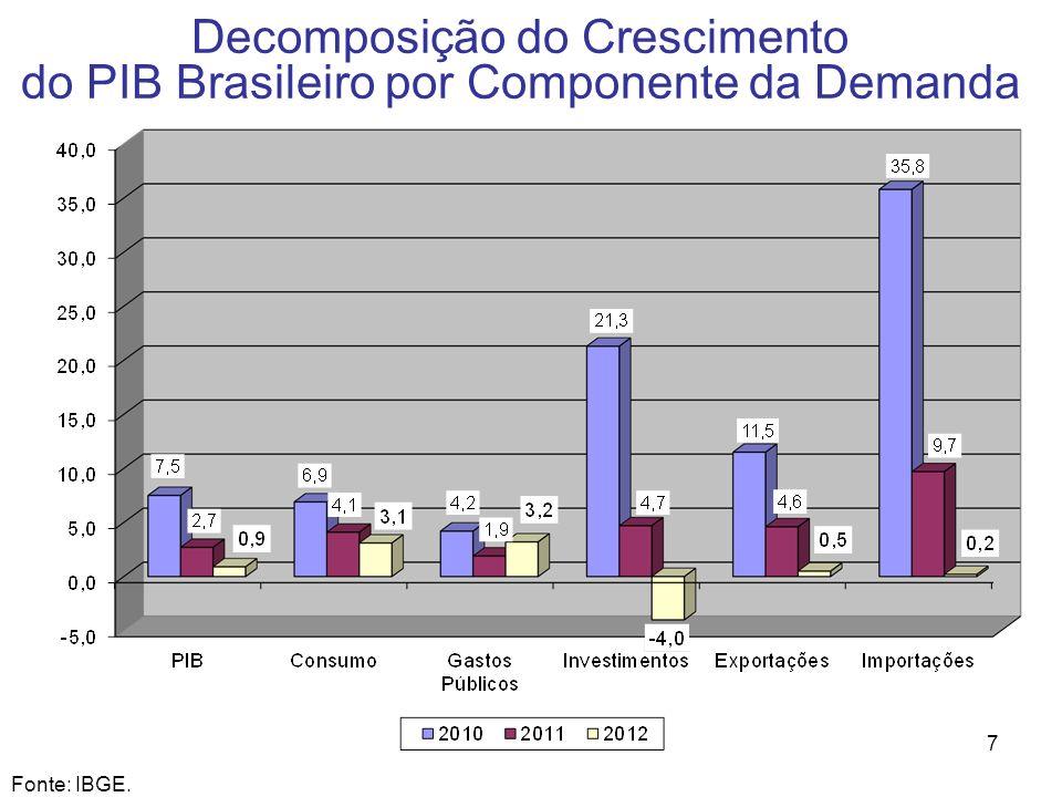 7 Decomposição do Crescimento do PIB Brasileiro por Componente da Demanda Fonte: IBGE.