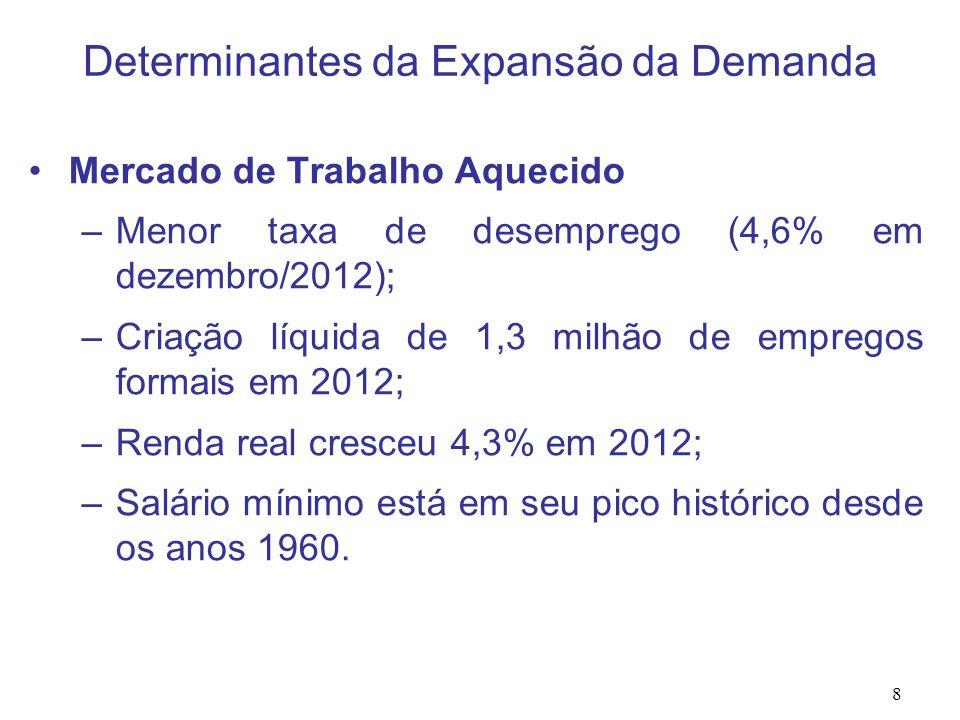 8 Mercado de Trabalho Aquecido –Menor taxa de desemprego (4,6% em dezembro/2012); –Criação líquida de 1,3 milhão de empregos formais em 2012; –Renda r