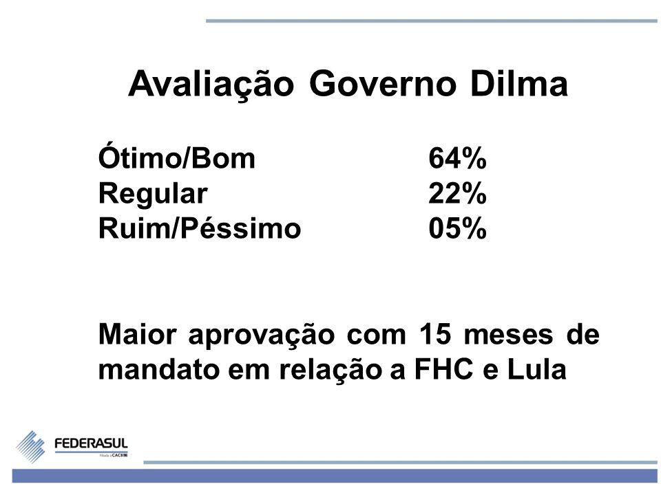 2 Avaliação Governo Dilma Ótimo/Bom64% Regular22% Ruim/Péssimo05% Maior aprovação com 15 meses de mandato em relação a FHC e Lula
