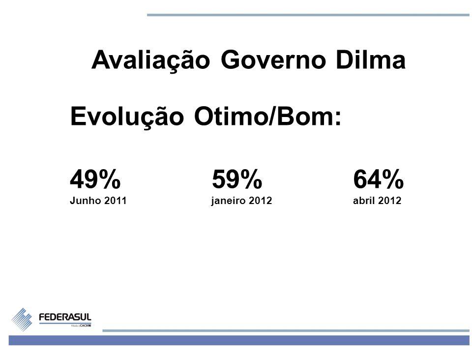 3 Avaliação Governo Dilma Evolução Otimo/Bom: 49%59%64% Junho 2011janeiro 2012abril 2012