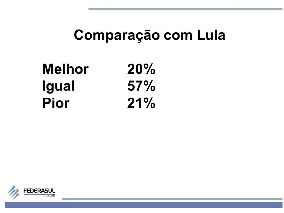 4 Comparação com Lula Melhor20% Igual57% Pior21%