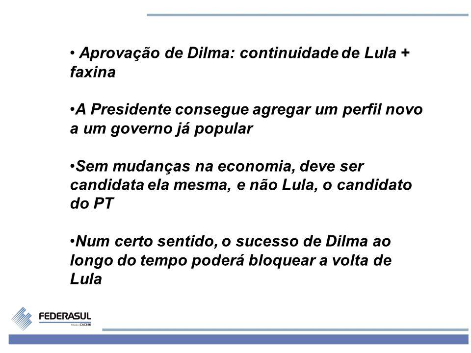 6 Aprovação de Dilma: continuidade de Lula + faxina A Presidente consegue agregar um perfil novo a um governo já popular Sem mudanças na economia, deve ser candidata ela mesma, e não Lula, o candidato do PT Num certo sentido, o sucesso de Dilma ao longo do tempo poderá bloquear a volta de Lula