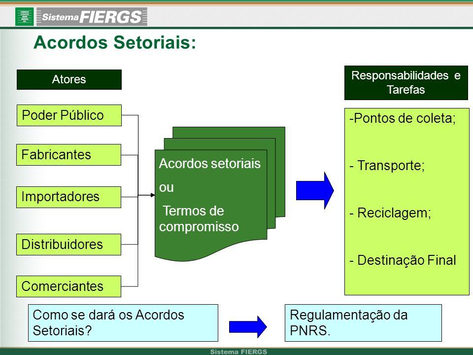 Acordos Setoriais: Fabricantes Importadores Distribuidores Comerciantes Acordos setoriais ou Termos de compromisso -Pontos de coleta; - Transporte; - Reciclagem; - Destinação Final Como se dará os Acordos Setoriais.