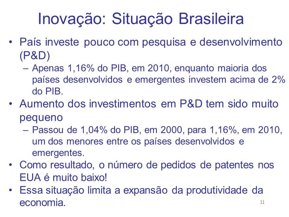 11 Inovação: Situação Brasileira País investe pouco com pesquisa e desenvolvimento (P&D) –Apenas 1,16% do PIB, em 2010, enquanto maioria dos países desenvolvidos e emergentes investem acima de 2% do PIB.