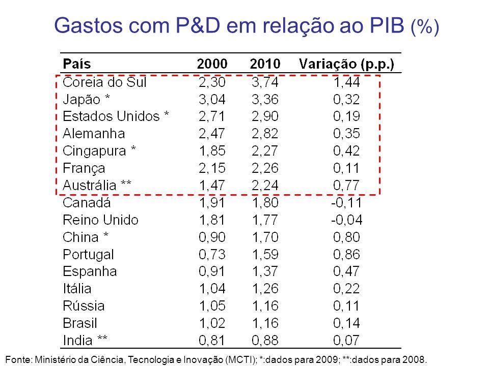 Gastos com P&D em relação ao PIB (%) Fonte: Ministério da Ciência, Tecnologia e Inovação (MCTI); *:dados para 2009; **:dados para 2008.