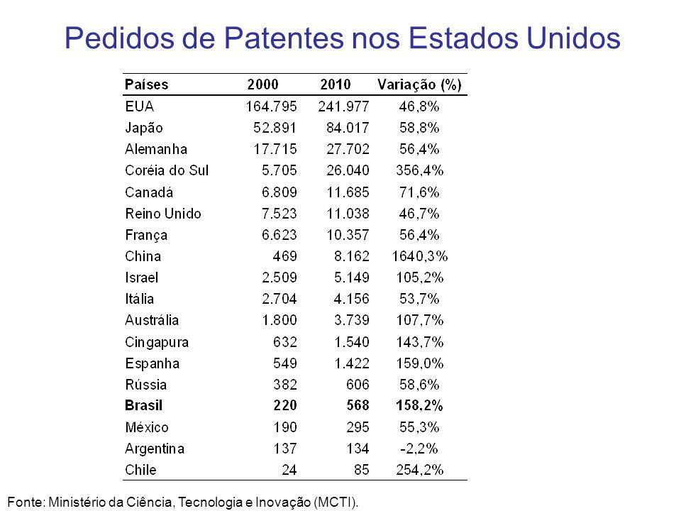 Pedidos de Patentes nos Estados Unidos Fonte: Ministério da Ciência, Tecnologia e Inovação (MCTI).