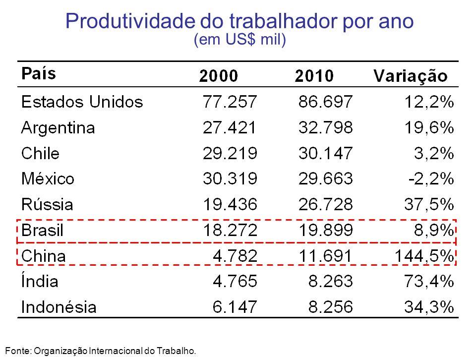 Produtividade do trabalhador por ano (em US$ mil) Fonte: Organização Internacional do Trabalho.
