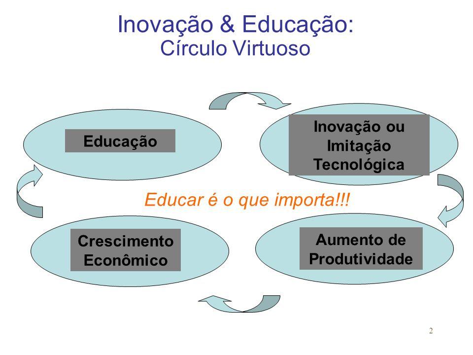 2 Inovação & Educação: Círculo Virtuoso Inovação ou Imitação Tecnológica Aumento de Produtividade Educação Crescimento Econômico Educar é o que importa!!!