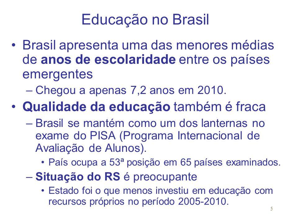 5 Educação no Brasil Brasil apresenta uma das menores médias de anos de escolaridade entre os países emergentes –Chegou a apenas 7,2 anos em 2010.