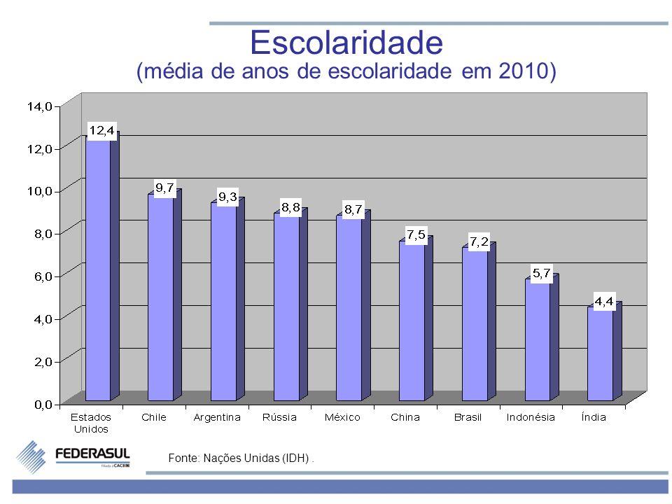 Fonte: Nações Unidas (IDH). Escolaridade (média de anos de escolaridade em 2010)