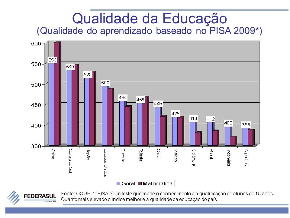 Fonte: OCDE. *: PISA é um teste que mede o conhecimento e a qualificação de alunos de 15 anos. Quanto mais elevado o índice melhor é a qualidade da ed