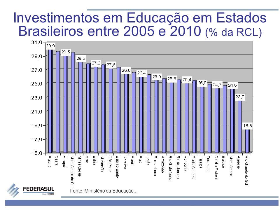 Fonte: Ministério da Educação.. Investimentos em Educação em Estados Brasileiros entre 2005 e 2010 (% da RCL)