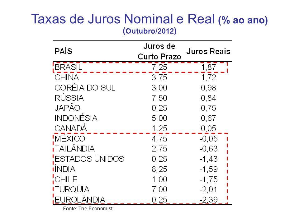 Taxas de Juros Nominal e Real (% ao ano) ( Outubro/2012 ) Fonte: The Economist.