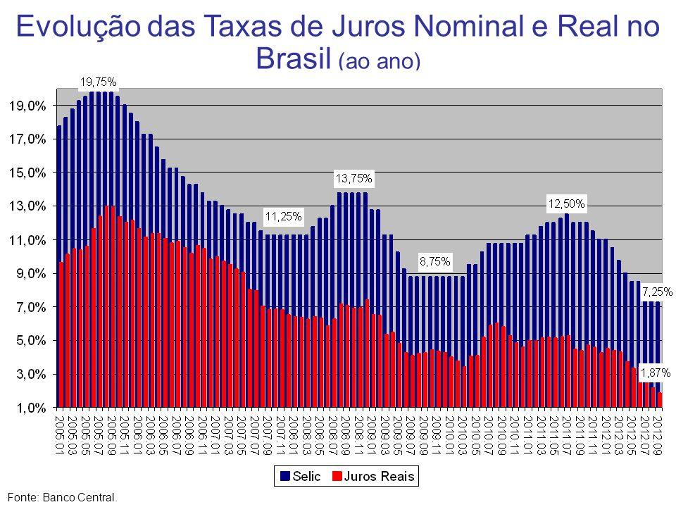 Evolução das Taxas de Juros Nominal e Real no Brasil (ao ano) Fonte: Banco Central.