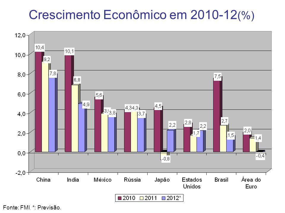 6 Crescimento Econômico em 2010-12 (%) Fonte: FMI. *: Previsão.