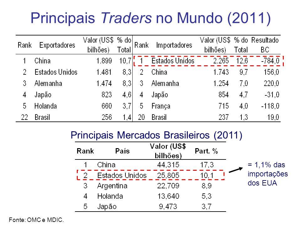 Principais Traders no Mundo (2011) Fonte: OMC e MDIC. Principais Mercados Brasileiros (2011) = 1,1% das importações dos EUA