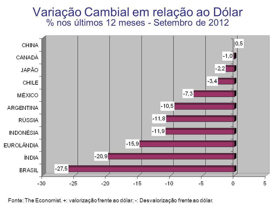 Variação Cambial em relação ao Dólar % nos últimos 12 meses - Setembro de 2012 Fonte: The Economist. +: valorização frente ao dólar; -: Desvalorização