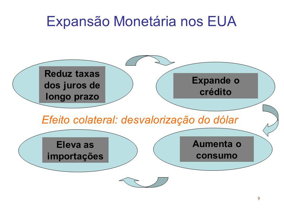9 Expansão Monetária nos EUA Expande o crédito Aumenta o consumo Reduz taxas dos juros de longo prazo Eleva as importações Efeito colateral: desvalori