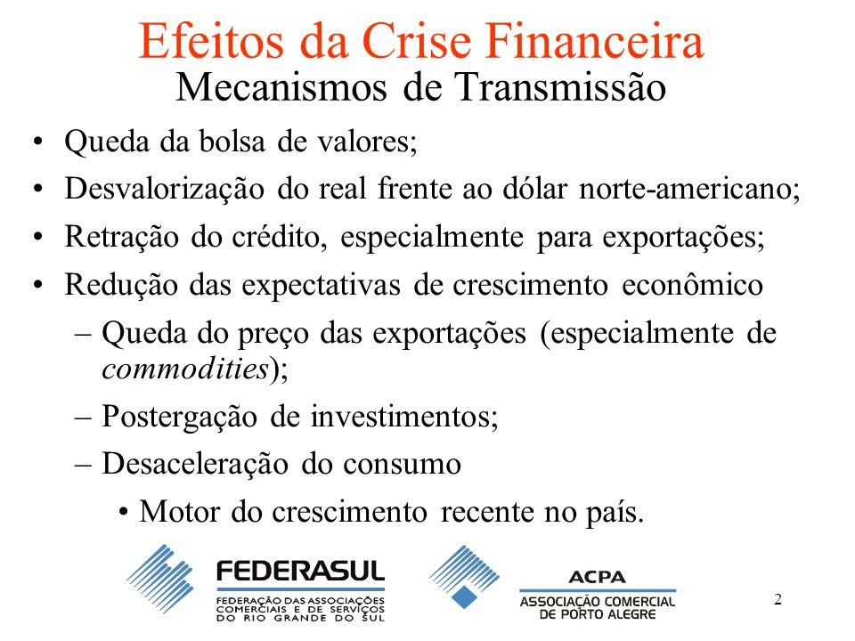 2 Efeitos da Crise Financeira Mecanismos de Transmissão Queda da bolsa de valores; Desvalorização do real frente ao dólar norte-americano; Retração do